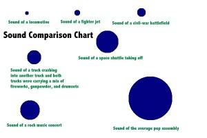 Sound Comparison Chart